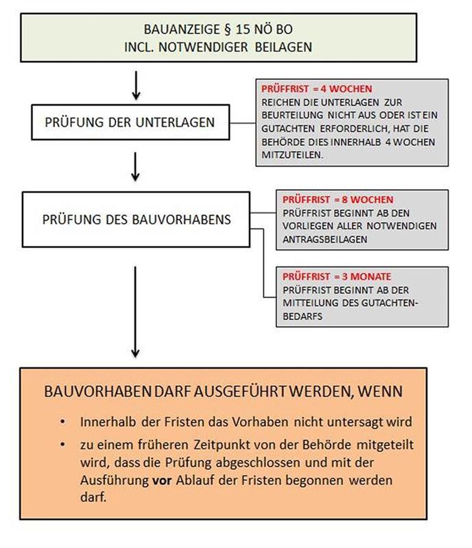 Häufig gestellte Fragen - Marktgemeinde Biedermannsdorf - Startseite ...